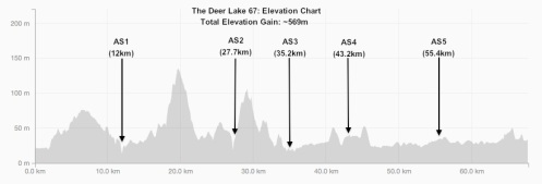 DL67 Elevation Chart